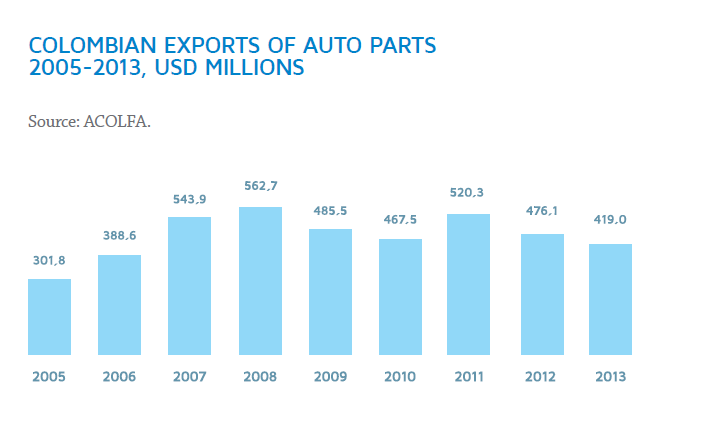 Colombian Exports of Auto Parts